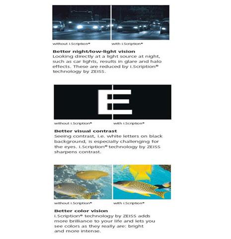 i.Scription® lenses